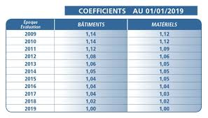 Coefficients De Réévaluation 2019